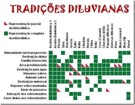 Figura 1. Tradições diluvianas