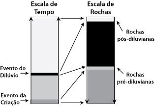 Rock chart (Portuguese)